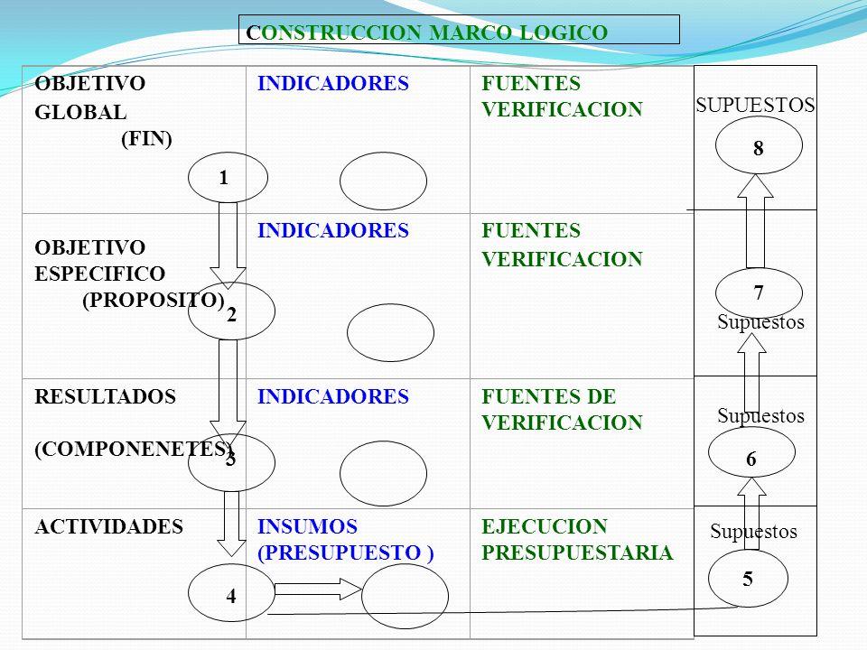 OBJETIVO GLOBAL (FIN) INDICADORES FUENTES VERIFICACION OBJETIVO ESPECIFICO (PROPOSITO) INDICADORESFUENTES VERIFICACION RESULTADOS (COMPONENETES) INDICADORESFUENTES DE VERIFICACION ACTIVIDADES INSUMOS (PRESUPUESTO ) EJECUCION PRESUPUESTARIA CONSTRUCCION MARCO LOGICO 3 1 2 4 5 SUPUESTOS Supuestos 6 7 8