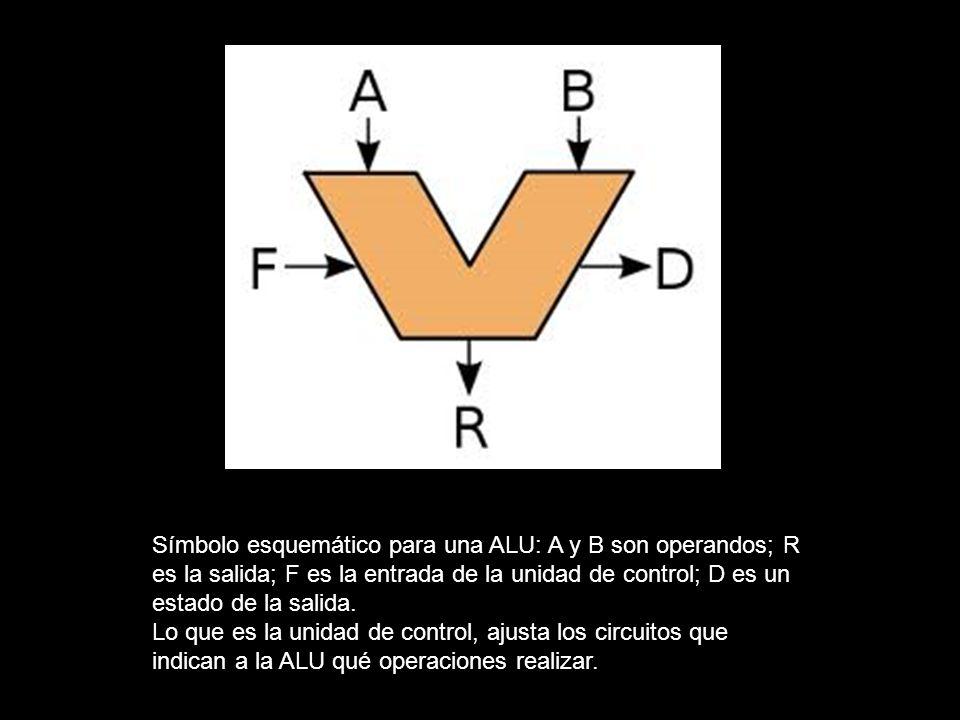 Símbolo esquemático para una ALU: A y B son operandos; R es la salida; F es la entrada de la unidad de control; D es un estado de la salida. Lo que es