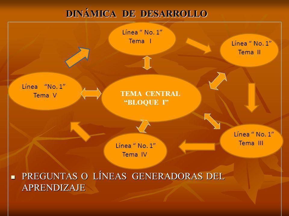 DINÁMICA DE DESARROLLO PREGUNTAS O LÍNEAS GENERADORAS DEL APRENDIZAJE PREGUNTAS O LÍNEAS GENERADORAS DEL APRENDIZAJE Línea No. 1 Tema II Línea No. 1 T