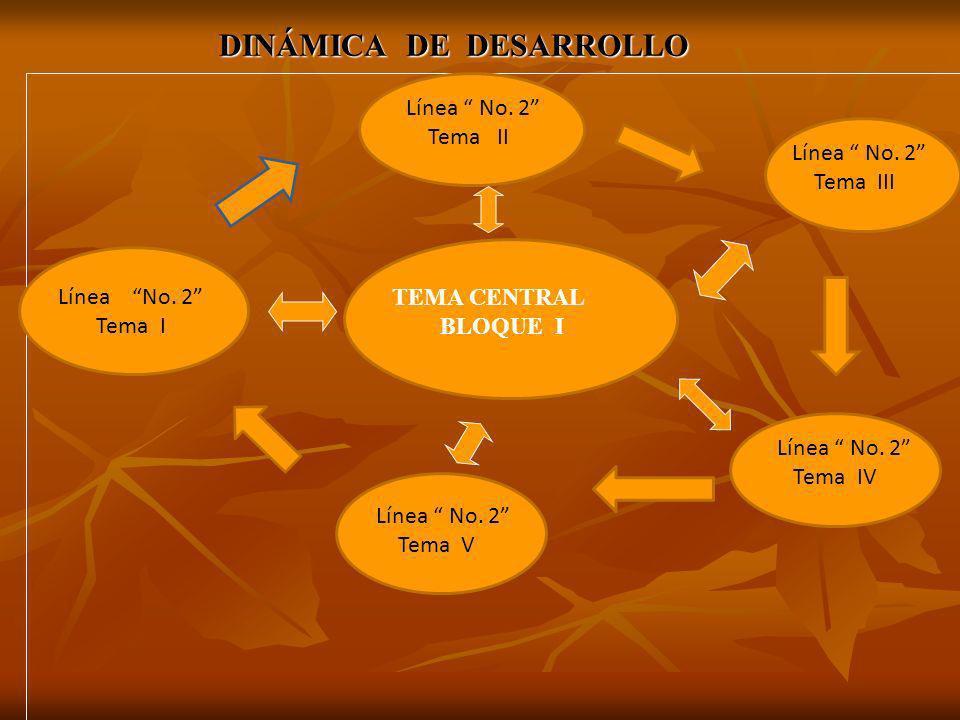 DINÁMICA DE DESARROLLO Línea No. 2 Tema III Línea No. 2 Tema II Línea No. 2 Tema IV Línea No. 2 Tema V Línea No. 2 Tema I TEMA CENTRAL BLOQUE I