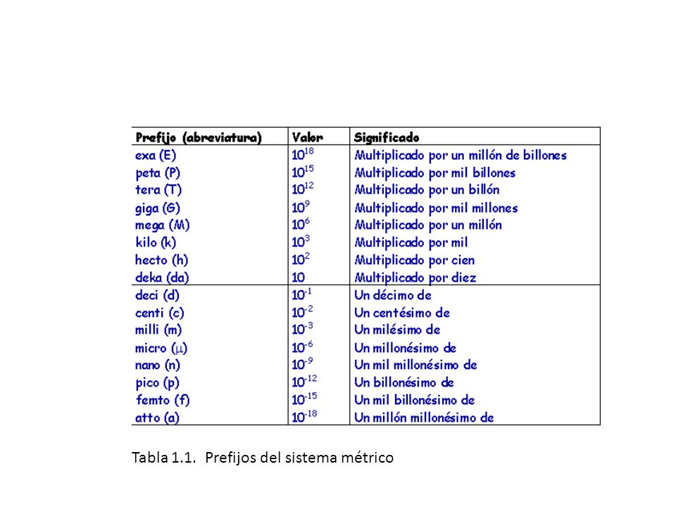 Tabla 1.1. Prefijos del sistema métrico