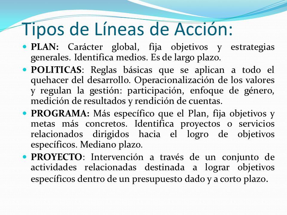 Secuencia de la Planificación PLAN ESTRATEGICO MANIOBRAS ESTRATEGICAS SUB MANIOBRAS ESTRATEGICAS POLITICAS PROGRAMAS PROYECTOS ACCIONES INMEDIATAS PLA