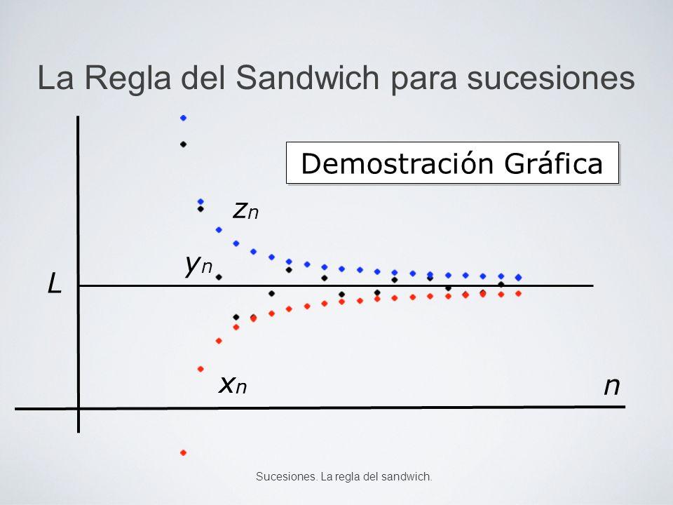 La Regla del Sandwich para sucesiones Tenemos que hallar un número n ε tal que si n > n ε, entonces | y n – L | < ε.