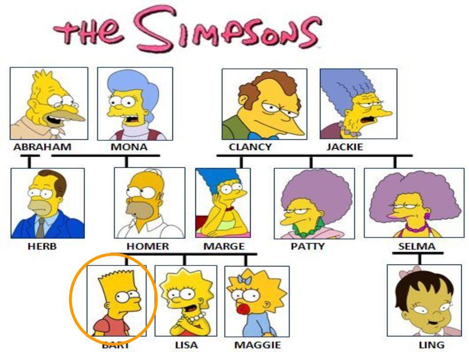 Mi mamá, Marge, Selma y Patty tienen dos padres. Ellos son mis abuelos.