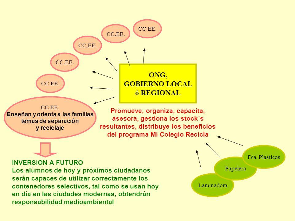 ONG, GOBIERNO LOCAL ó REGIONAL Promueve, organiza, capacita, asesora, gestiona los stock´s resultantes, distribuye los beneficios del programa Mi Cole