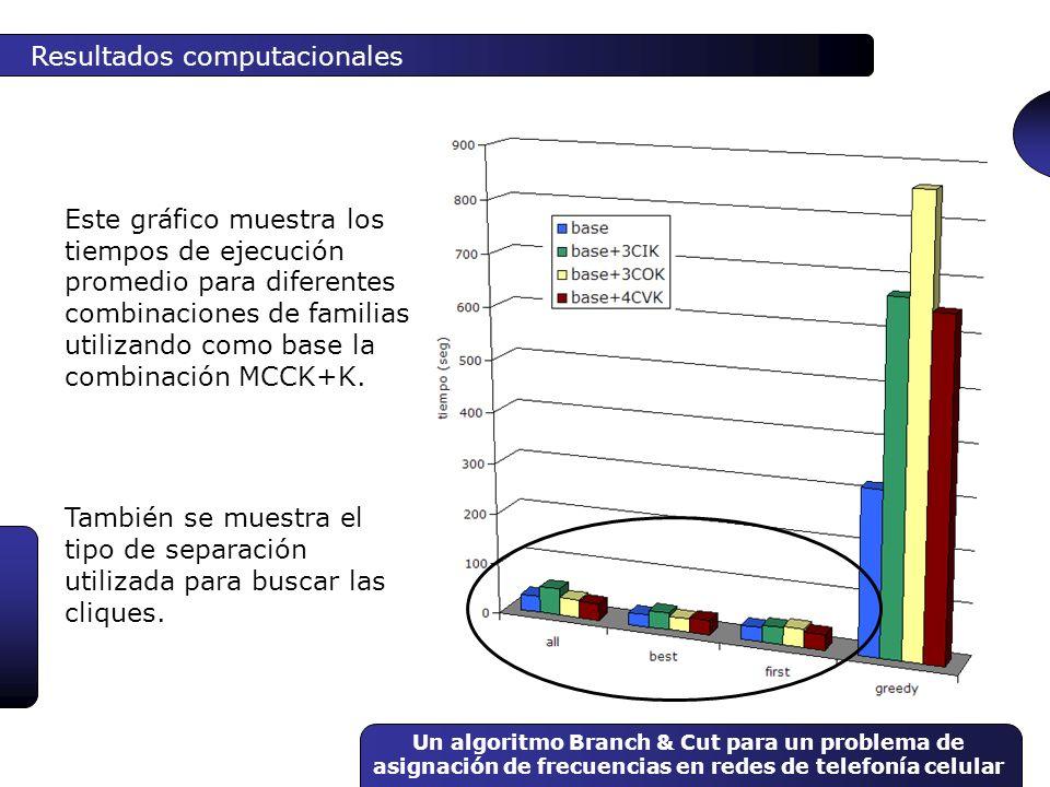 Un algoritmo Branch & Cut para un problema de asignación de frecuencias en redes de telefonía celular Resultados computacionales Este gráfico muestra