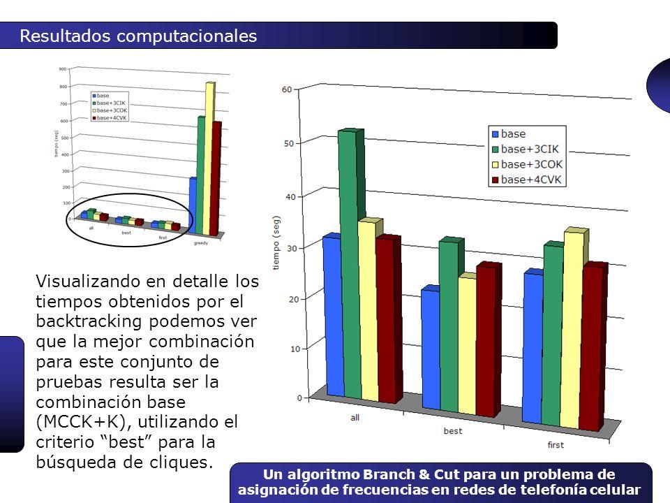 Un algoritmo Branch & Cut para un problema de asignación de frecuencias en redes de telefonía celular Resultados computacionales Visualizando en detal