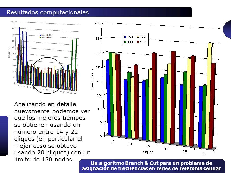 Un algoritmo Branch & Cut para un problema de asignación de frecuencias en redes de telefonía celular Resultados computacionales Analizando en detalle