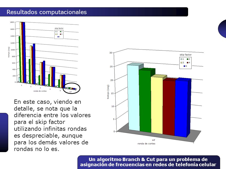 Un algoritmo Branch & Cut para un problema de asignación de frecuencias en redes de telefonía celular Resultados computacionales En este caso, viendo