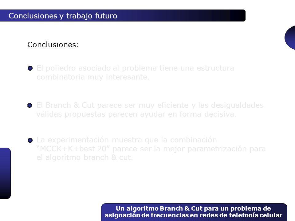 Un algoritmo Branch & Cut para un problema de asignación de frecuencias en redes de telefonía celular Conclusiones y trabajo futuro El poliedro asocia