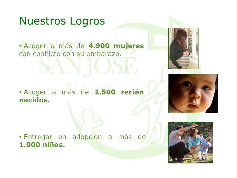 Nuestros Logros Acoger a más de 4.900 mujeres con conflicto con su embarazo. Acoger a más de 1.500 recién nacidos. Entregar en adopción a más de 1.000