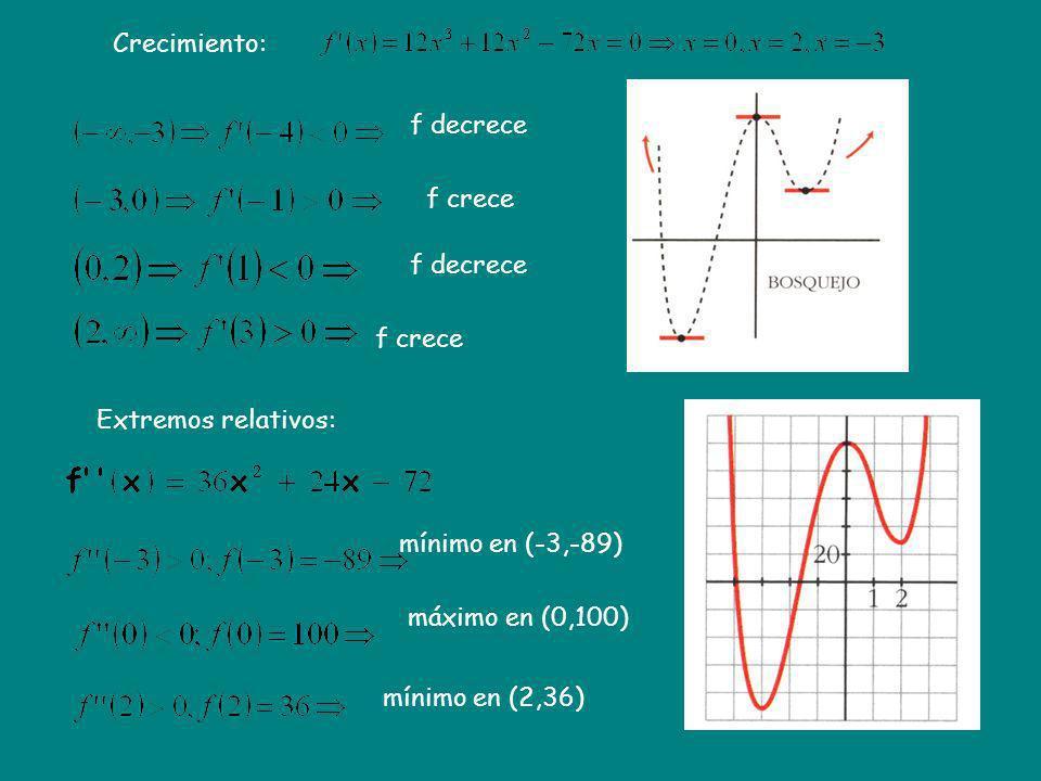 Crecimiento: Extremos relativos: f decrece f crece f decrece f crece mínimo en (-3,-89) máximo en (0,100) mínimo en (2,36)