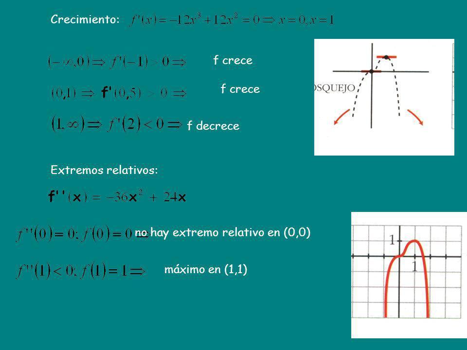 Crecimiento: Extremos relativos: f crece f decrece no hay extremo relativo en (0,0) máximo en (1,1)