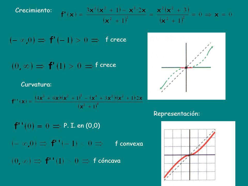 Crecimiento: Representación: f crece Curvatura: P. I. en (0,0) f convexa f cóncava