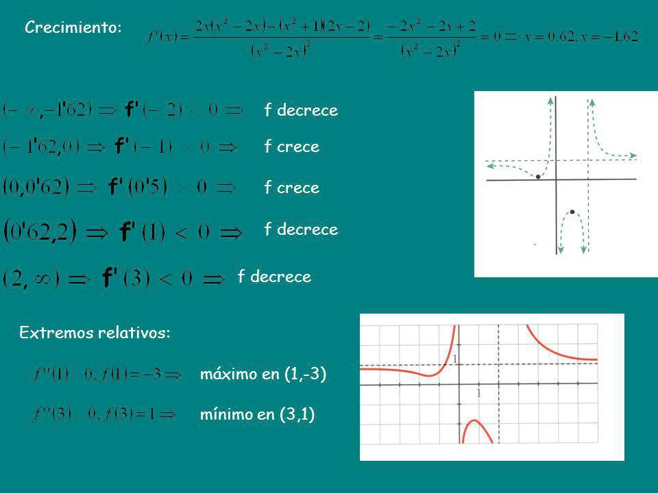 Crecimiento: Extremos relativos: f decrece f crece f decrece máximo en (1,-3) mínimo en (3,1)
