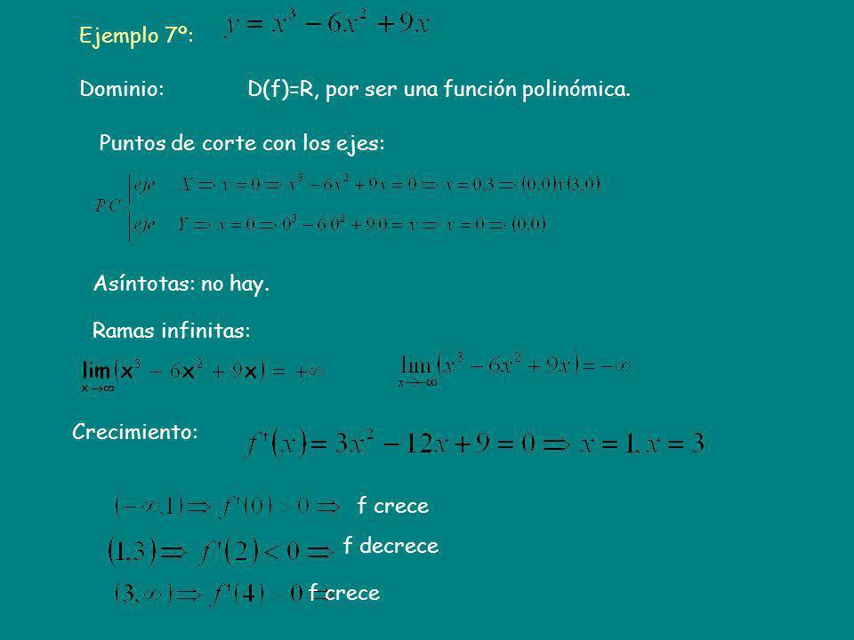 Ejemplo 7º: Puntos de corte con los ejes: D(f)=R, por ser una función polinómica. Crecimiento: Asíntotas: no hay. Dominio: Ramas infinitas: f crece f