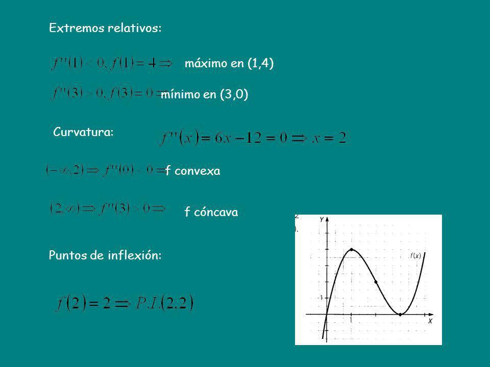 Curvatura: Puntos de inflexión: Extremos relativos: máximo en (1,4) mínimo en (3,0) f convexa f cóncava