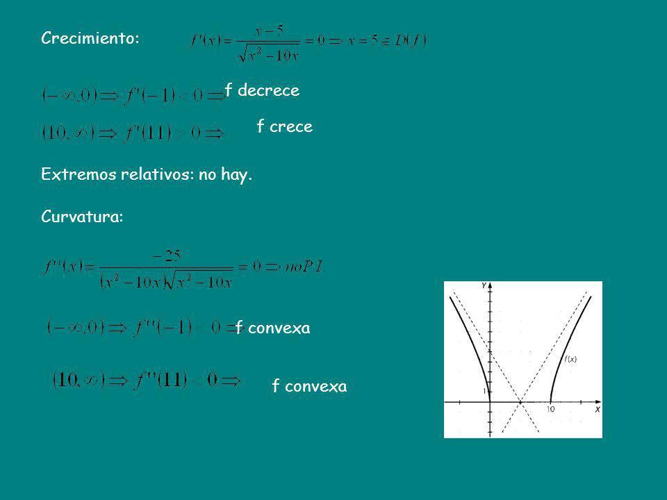 Crecimiento: Extremos relativos: no hay. Curvatura: f decrece f crece f convexa