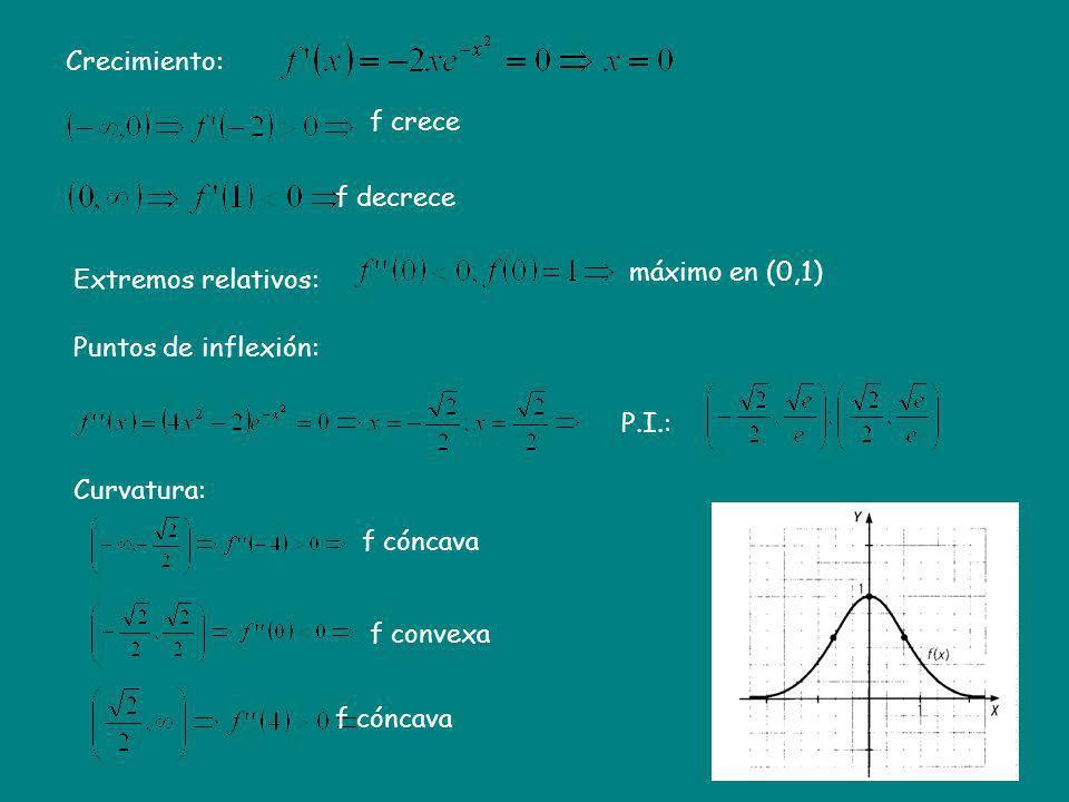 Crecimiento: Extremos relativos: Curvatura: Puntos de inflexión: máximo en (0,1) f crece f decrece P.I.: f cóncava f convexa f cóncava