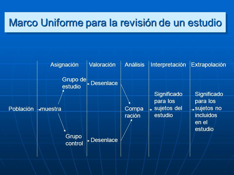 Marco Uniforme para la revisión de un estudio Población AsignaciónValoraciónAnálisisInterpretaciónExtrapolación muestra Grupo control Grupo de estudio
