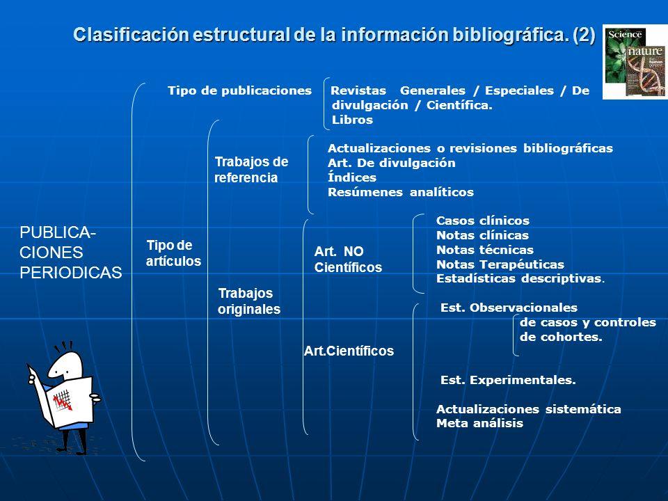 Tipo de publicaciones Revistas Generales / Especiales / De divulgación / Científica. Libros Actualizaciones o revisiones bibliográficas Art. De divulg