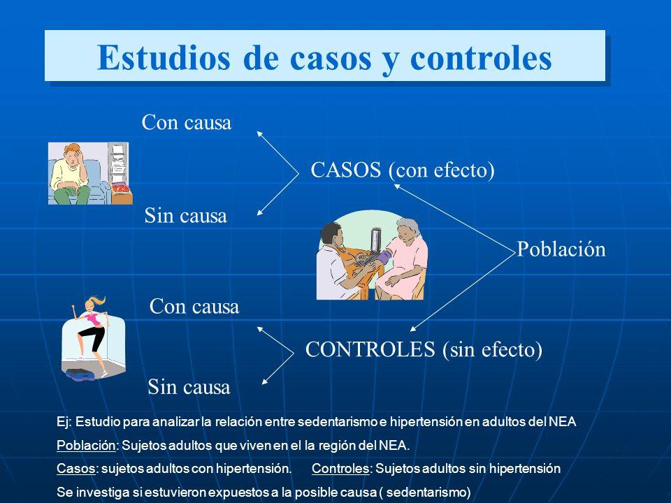 Estudios de casos y controles Con causa Sin causa Con causa Sin causa CASOS (con efecto) CONTROLES (sin efecto) Población Ej: Estudio para analizar la