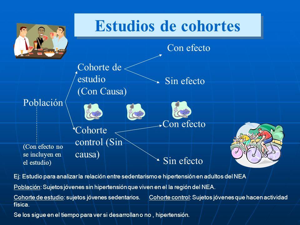 Población Cohorte de estudio (Con Causa) Cohorte control (Sin causa) Con efecto Sin efecto Con efecto Sin efecto Estudios de cohortes (Con efecto no s