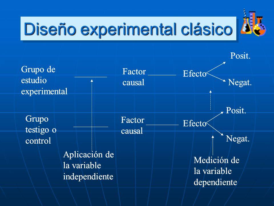 Diseño experimental clásico Grupo de estudio experimental Grupo testigo o control Factor causal Aplicación de la variable independiente Efecto Posit.