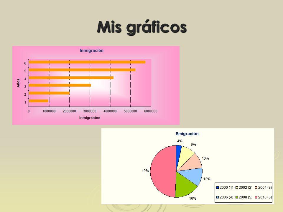 Mis gráficos