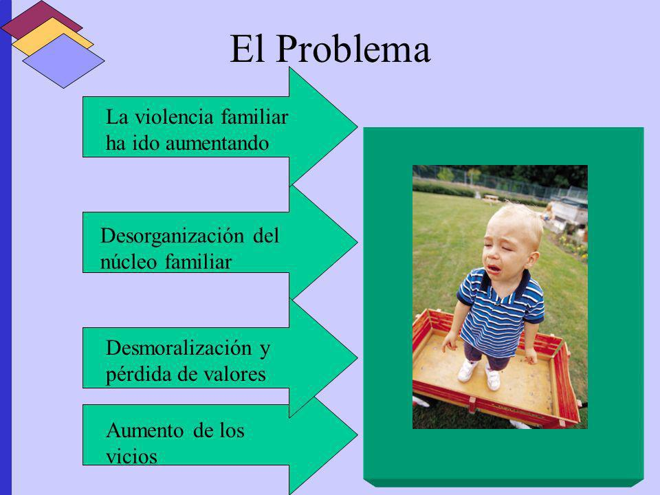 El Problema La violencia familiar ha ido aumentando Desorganización del núcleo familiar Desmoralización y pérdida de valores Aumento de los vicios