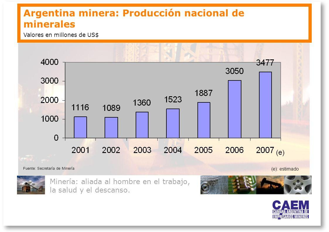 Argentina minera: Producción nacional de minerales Minería: aliada al hombre en el trabajo, la salud y el descanso. Valores en millones de US$ (e): es