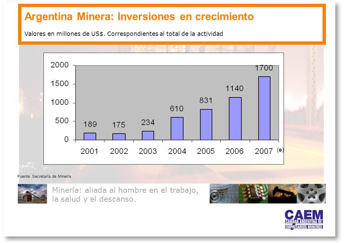 Argentina Minera: Inversiones en crecimiento Minería: aliada al hombre en el trabajo, la salud y el descanso. Valores en millones de US$. Correspondie