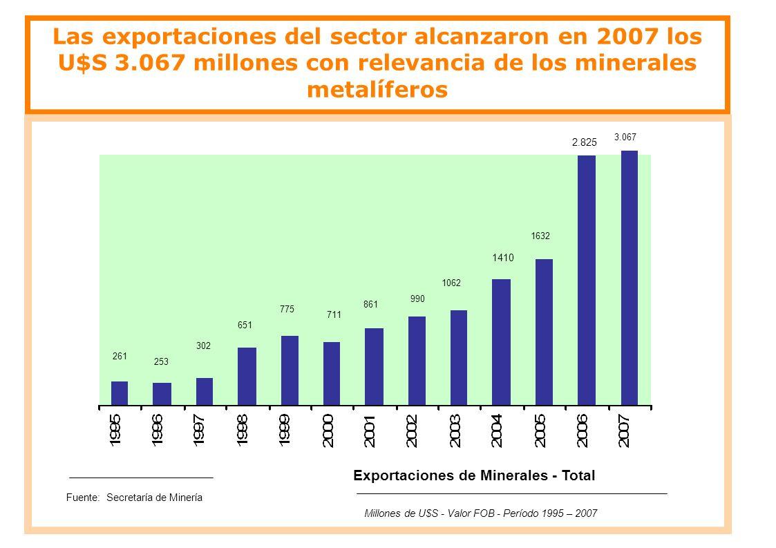 Las exportaciones del sector alcanzaron en 2007 los U$S 3.067 millones con relevancia de los minerales metalíferos Exportaciones de Minerales - Total