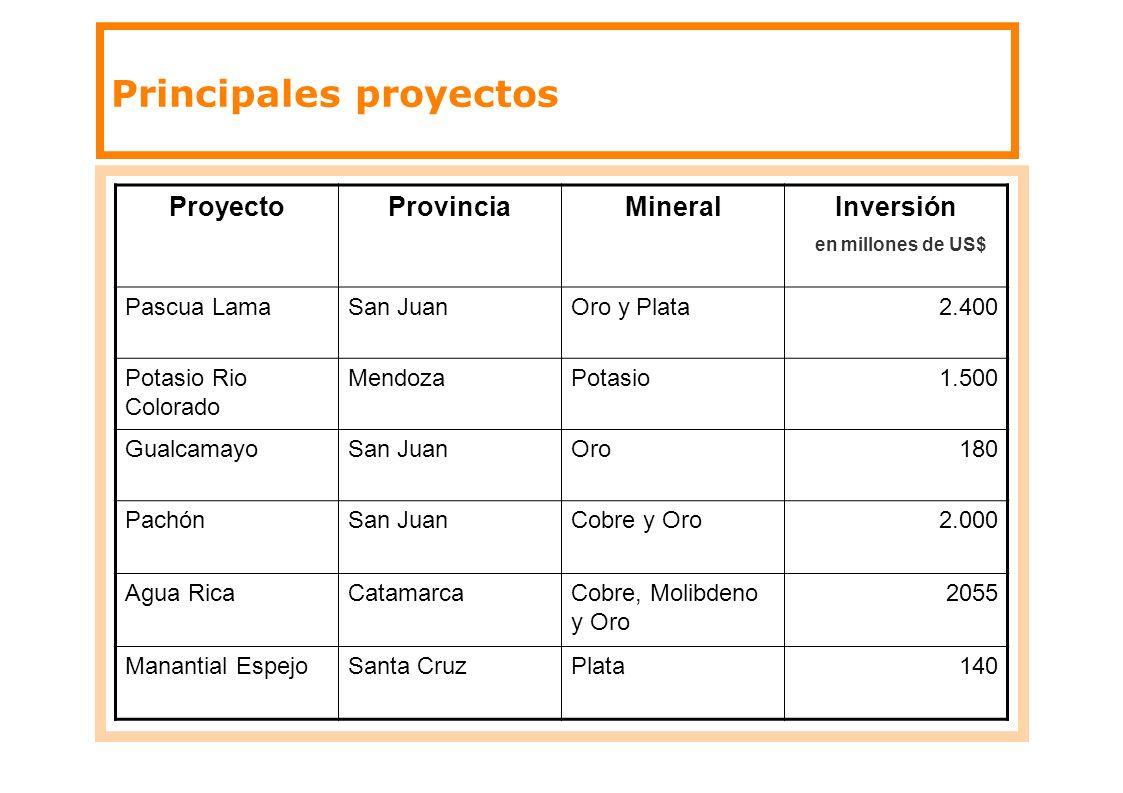 Principales proyectos ProyectoProvinciaMineralInversión en millones de US$ Pascua LamaSan JuanOro y Plata2.400 Potasio Rio Colorado MendozaPotasio1.50
