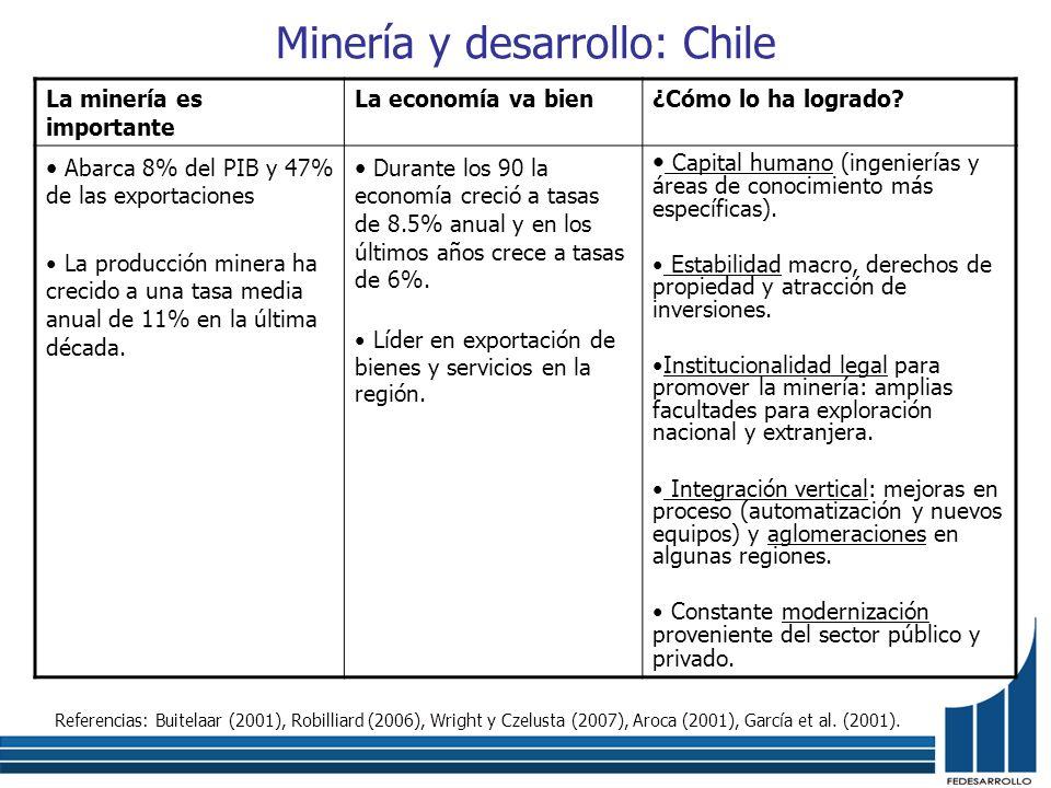 Minería y desarrollo: Chile La minería es importante La economía va bien¿Cómo lo ha logrado? Abarca 8% del PIB y 47% de las exportaciones La producció