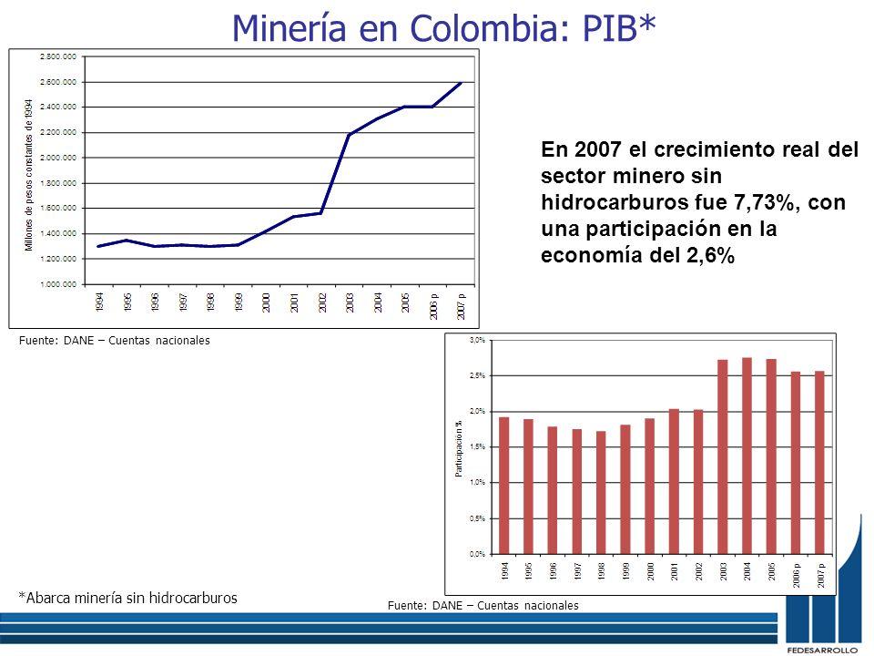Minería en Colombia: PIB* Fuente: DANE – Cuentas nacionales *Abarca minería sin hidrocarburos Fuente: DANE – Cuentas nacionales En 2007 el crecimiento