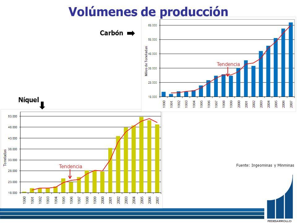 Volúmenes de producción Níquel Fuente: Ingeominas y Minminas Tendencia Carbón Tendencia