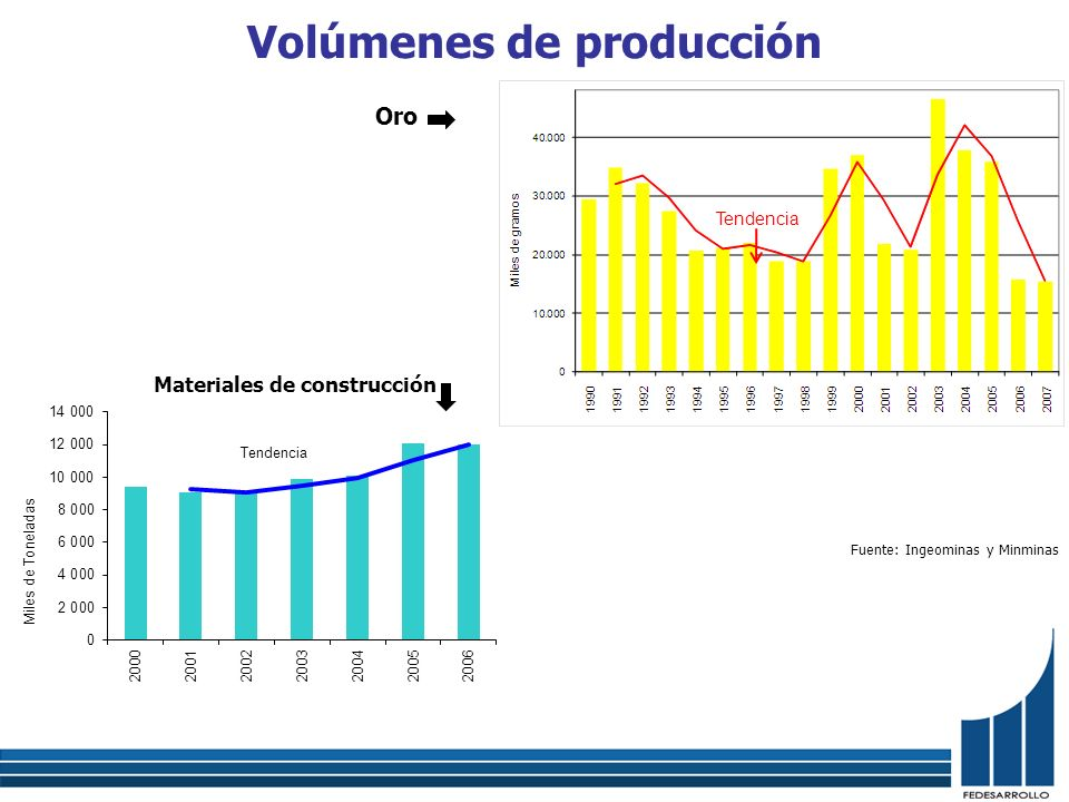 Volúmenes de producción Oro Materiales de construcción Fuente: Ingeominas y Minminas Tendencia