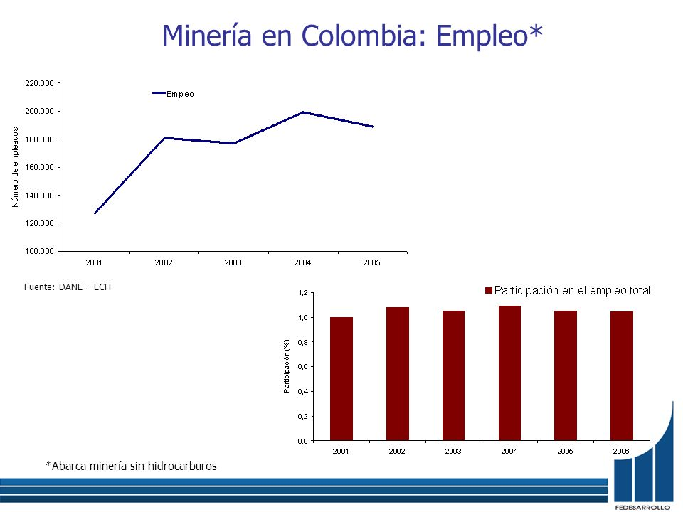 Minería en Colombia: Empleo* *Abarca minería sin hidrocarburos Fuente: DANE – ECH