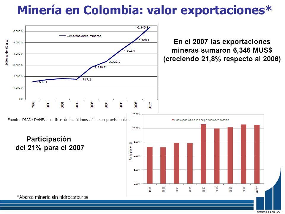 Minería en Colombia: valor exportaciones* Fuente: DIAN- DANE. Las cifras de los últimos años son provisionales. *Abarca minería sin hidrocarburos En e