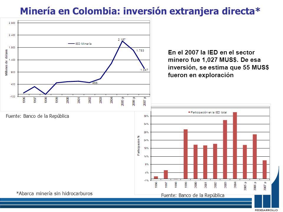 Minería en Colombia: inversión extranjera directa* Fuente: Banco de la República *Abarca minería sin hidrocarburos Fuente: Banco de la República En el
