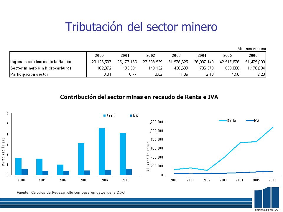 Tributación del sector minero Fuente: Cálculos de Fedesarrollo con base en datos de la DIAJ Contribución del sector minas en recaudo de Renta e IVA