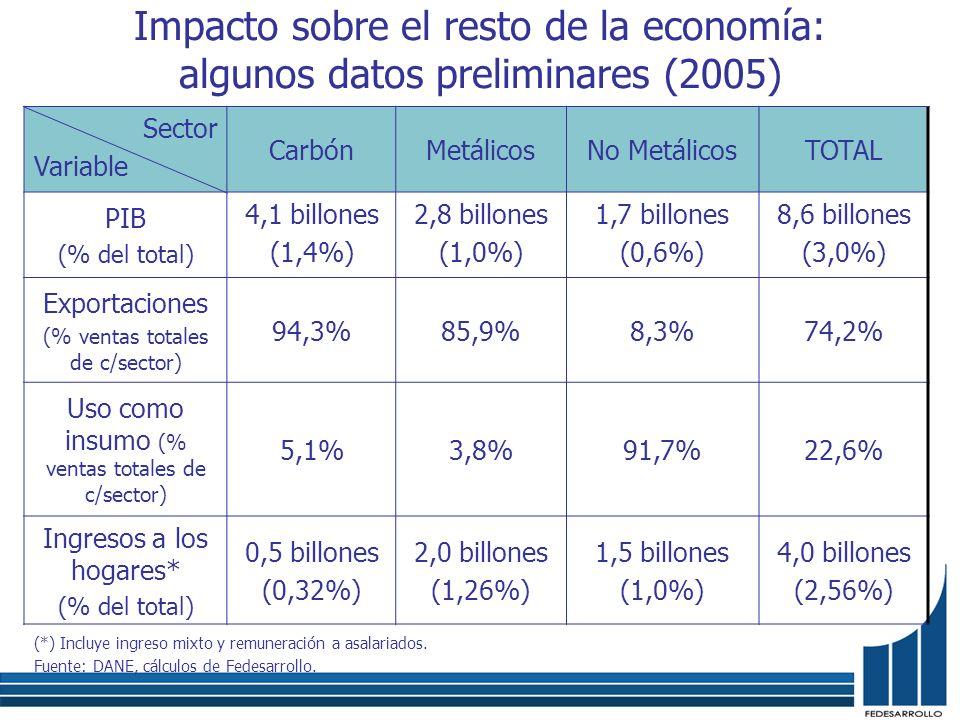 Impacto sobre el resto de la economía: algunos datos preliminares (2005) Sector Variable CarbónMetálicosNo MetálicosTOTAL PIB (% del total) 4,1 billon