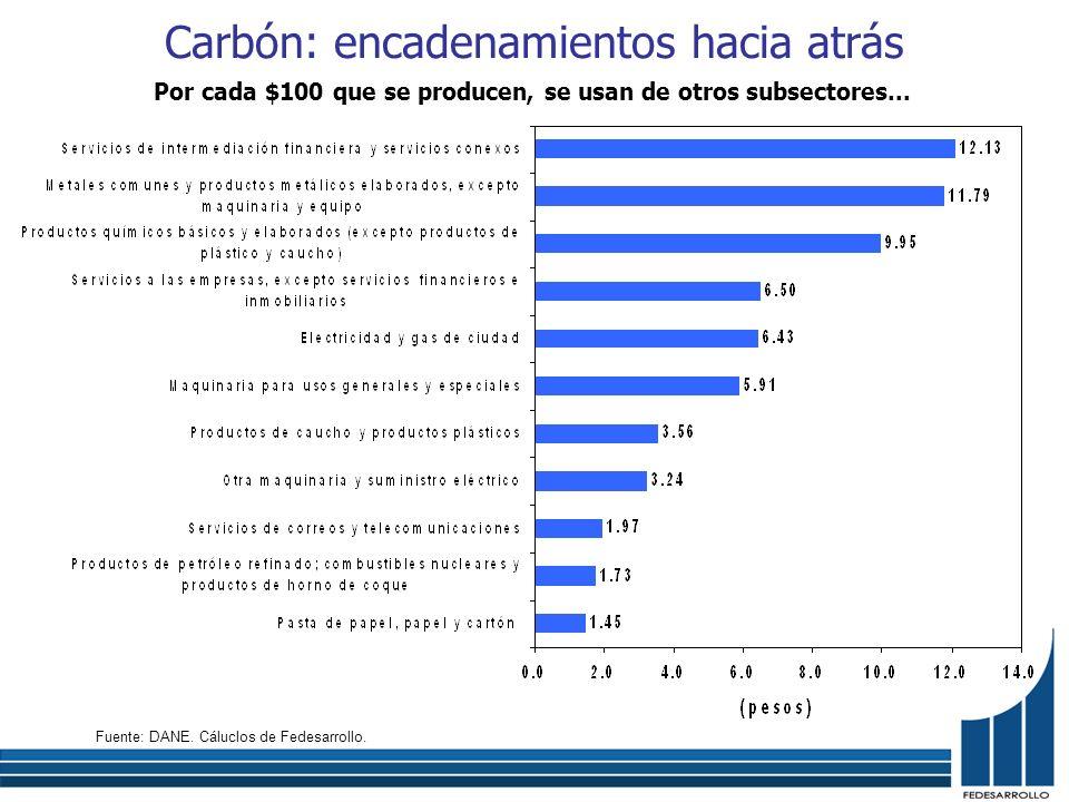 Carbón: encadenamientos hacia atrás Por cada $100 que se producen, se usan de otros subsectores... Fuente: DANE. Cáluclos de Fedesarrollo.