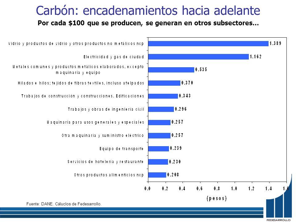 Carbón: encadenamientos hacia adelante Por cada $100 que se producen, se generan en otros subsectores... Fuente: DANE. Cáluclos de Fedesarrollo.
