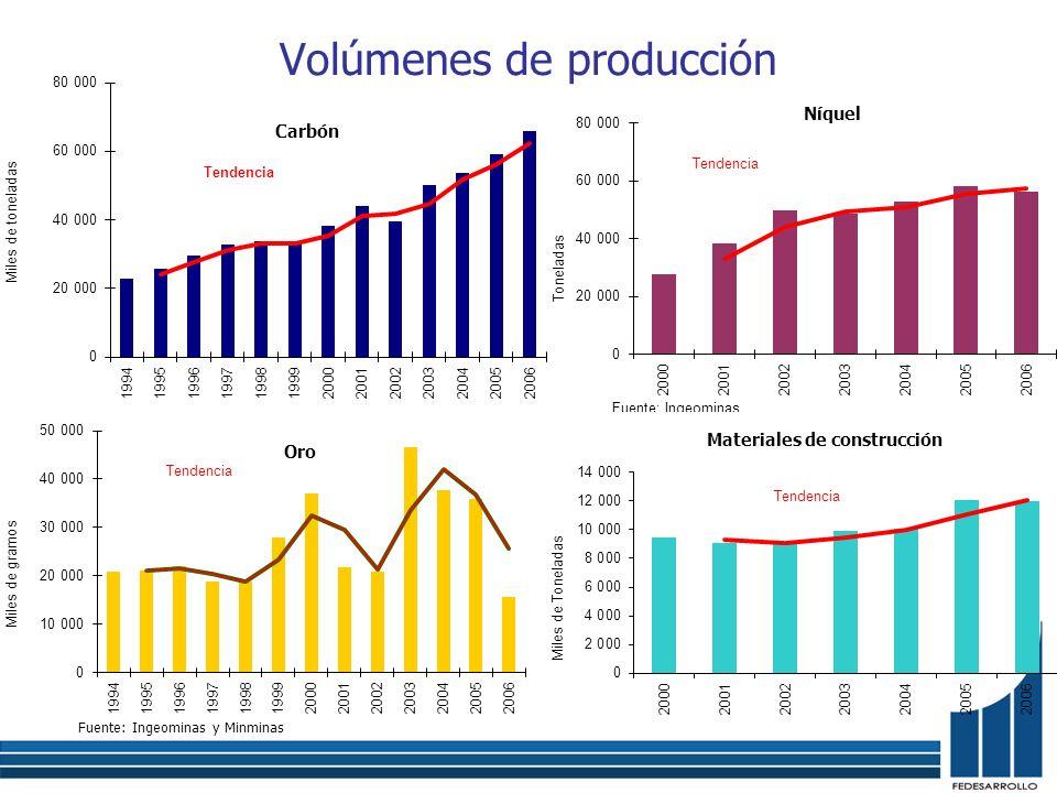 Volúmenes de producción Carbón Níquel Oro Materiales de construcción Fuente: Ingeominas y Minminas