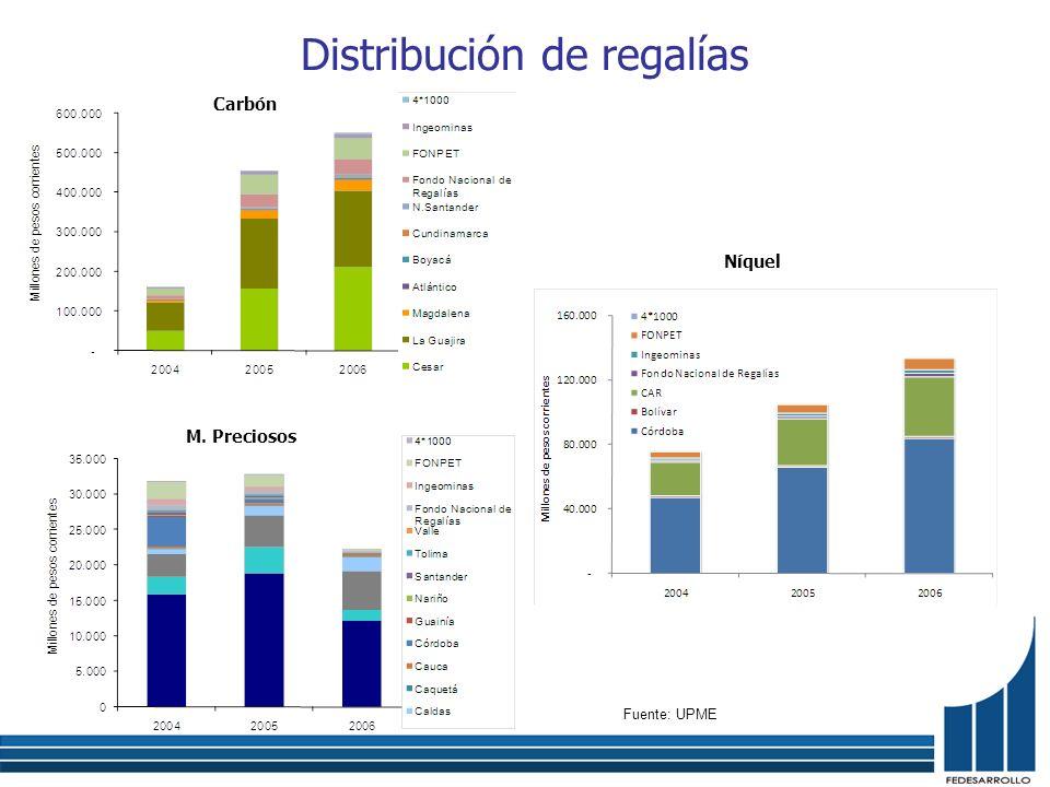 Distribución de regalías Níquel Carbón M. Preciosos Fuente: UPME