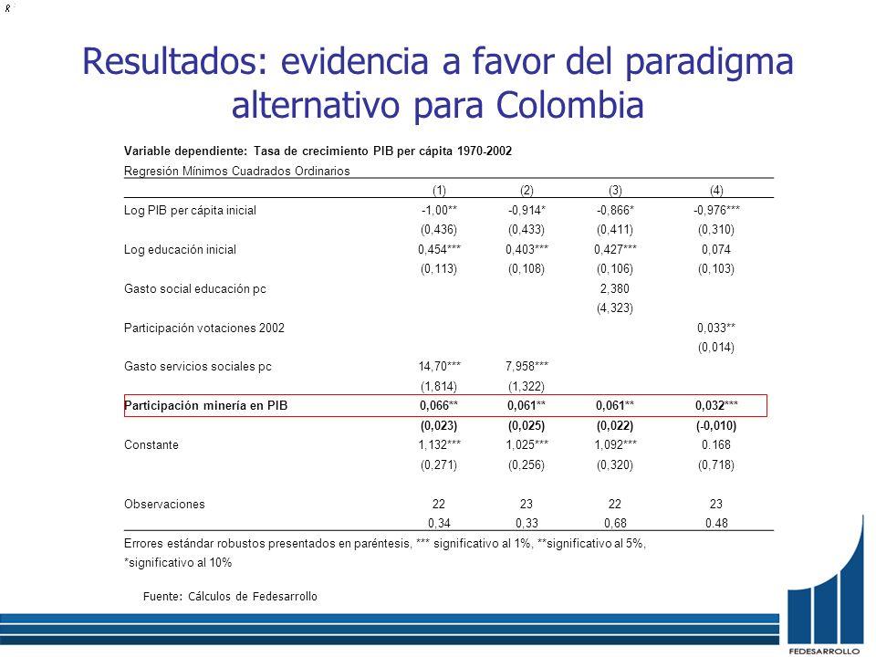 Resultados: evidencia a favor del paradigma alternativo para Colombia Fuente: Cálculos de Fedesarrollo Variable dependiente: Tasa de crecimiento PIB p