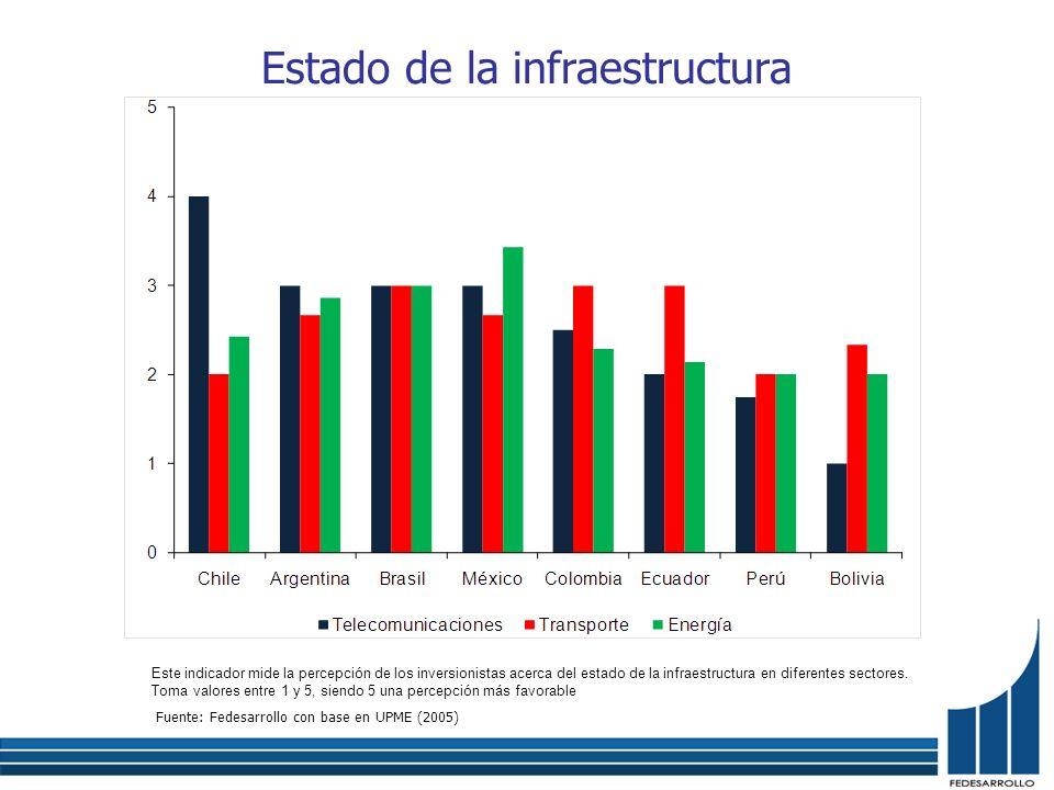 Estado de la infraestructura Fuente: Fedesarrollo con base en UPME (2005) Este indicador mide la percepción de los inversionistas acerca del estado de