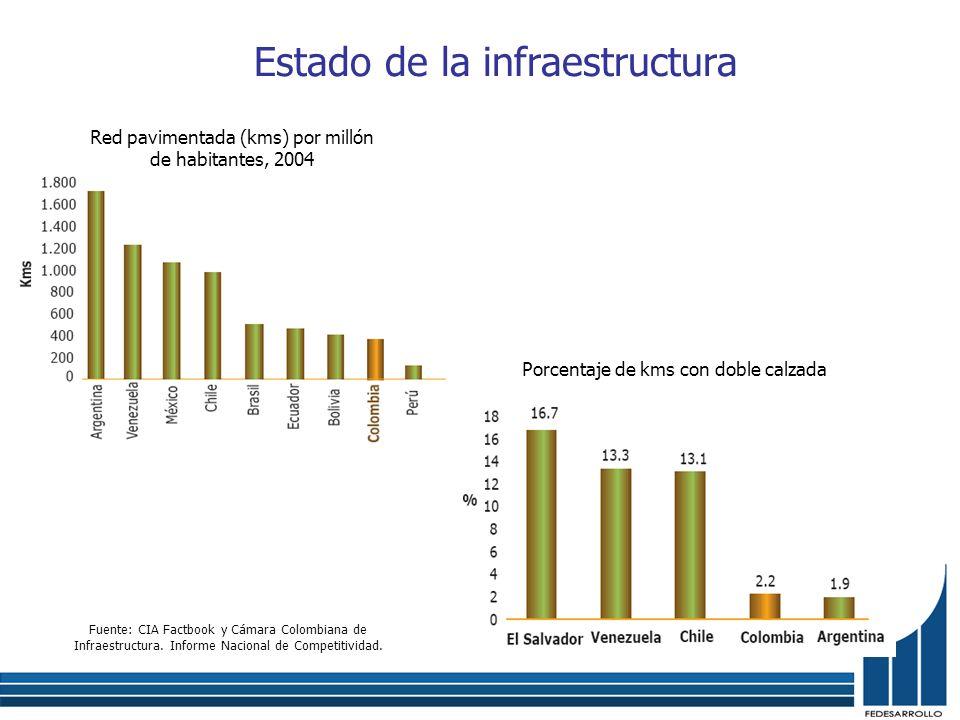 Estado de la infraestructura Red pavimentada (kms) por millón de habitantes, 2004 Porcentaje de kms con doble calzada Fuente: CIA Factbook y Cámara Co